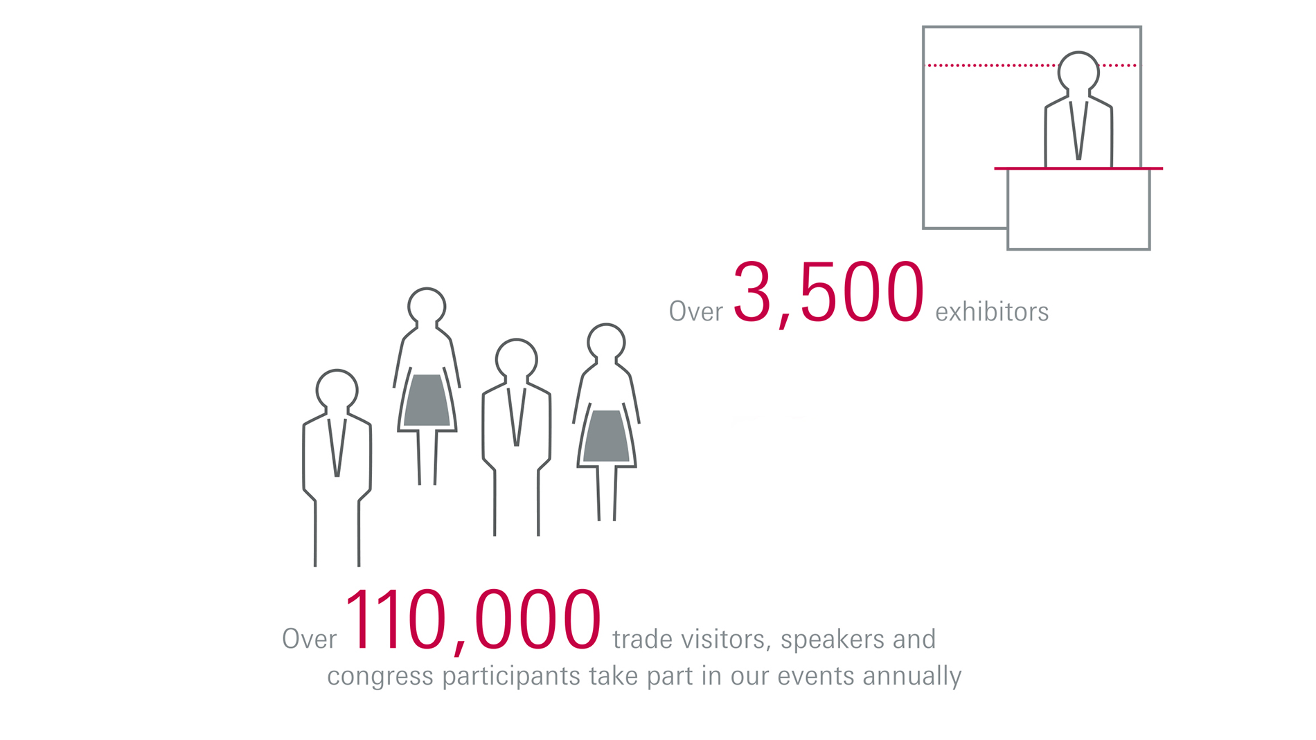 Over 3500 exhibitors. Over 110000 trade visitors, speakers and congress participants take part in our events annually